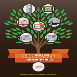 The Evolution of Print in the Cross-Generational World of Information Media (2018) - Mini-Study - Digital